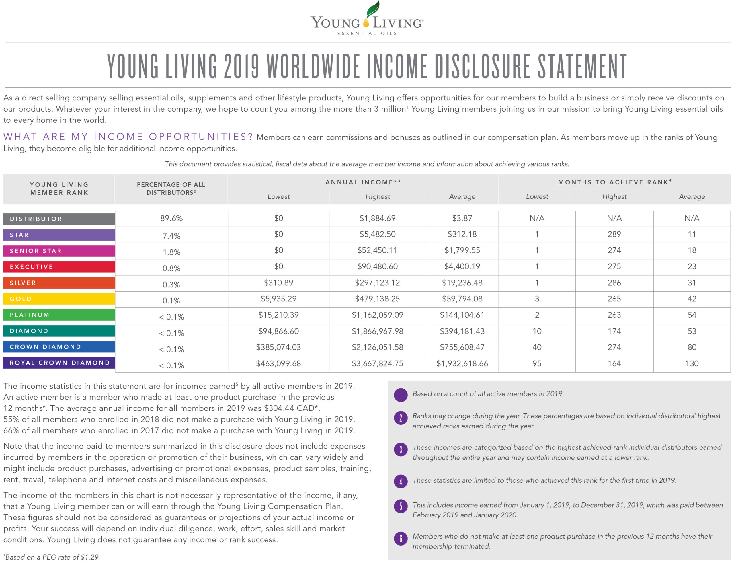 Young Living's Income Disclosure Statement from 2019